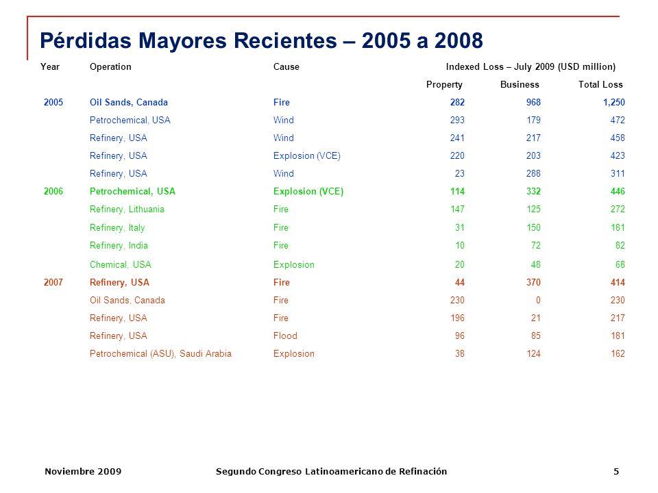 Noviembre 2009Segundo Congreso Latinoamericano de Refinación5 Pérdidas Mayores Recientes – 2005 a 2008 YearOperationCause Indexed Loss – July 2009 (US