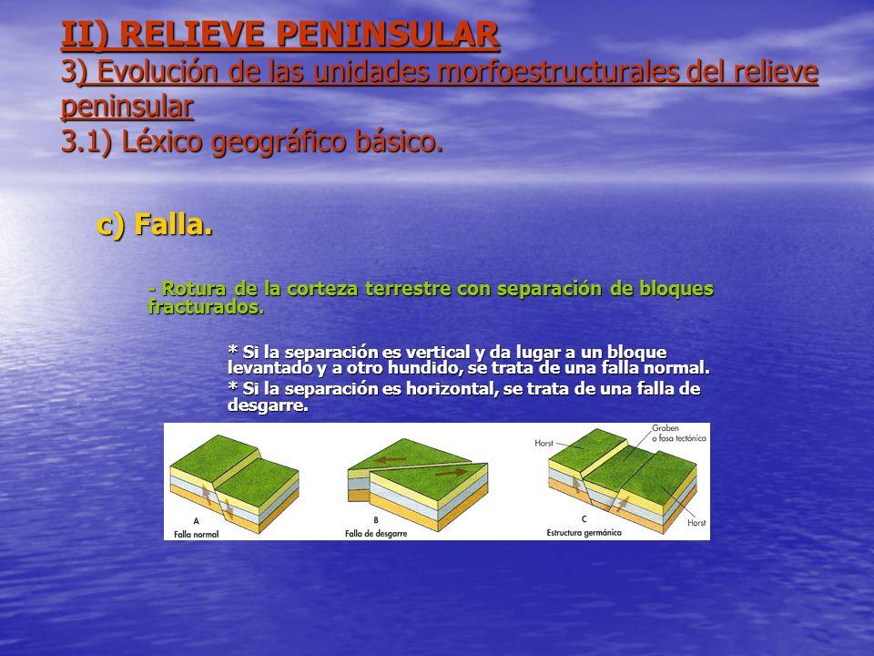 II) RELIEVE PENINSULAR 3) Evolución de las unidades morfoestructurales del relieve peninsular 3.1) Léxico geográfico básico. c) Falla. - Rotura de la