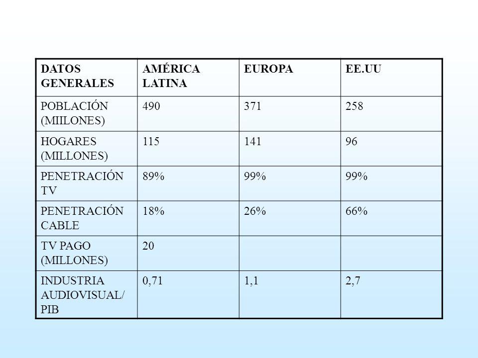 DATOS GENERALES AMÉRICA LATINA EUROPAEE.UU POBLACIÓN (MIILONES) 490371258 HOGARES (MILLONES) 11514196 PENETRACIÓN TV 89%99% PENETRACIÓN CABLE 18%26%66% TV PAGO (MILLONES) 20 INDUSTRIA AUDIOVISUAL/ PIB 0,711,12,7