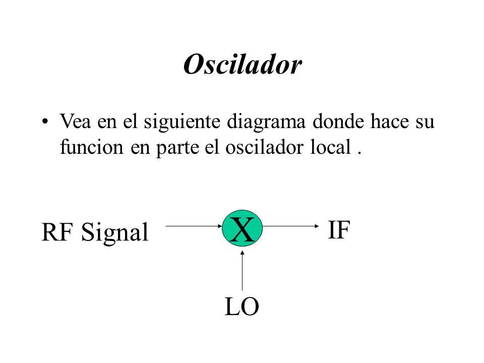 Oscilador Vea en el siguiente diagrama donde hace su funcion en parte el oscilador local. X RF Signal LO IF