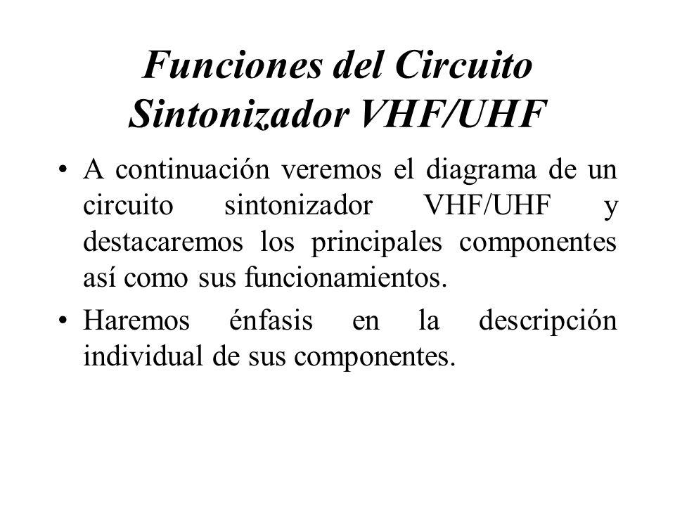 Funciones del Circuito Sintonizador VHF/UHF A continuación veremos el diagrama de un circuito sintonizador VHF/UHF y destacaremos los principales comp