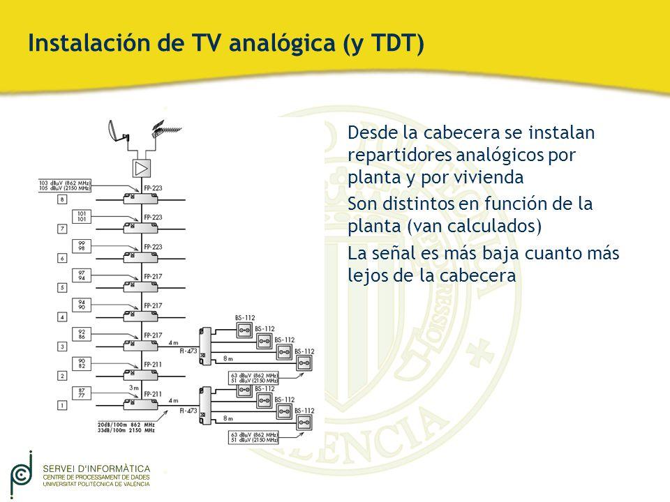 Instalación de TV analógica (y TDT) Desde la cabecera se instalan repartidores analógicos por planta y por vivienda Son distintos en función de la pla