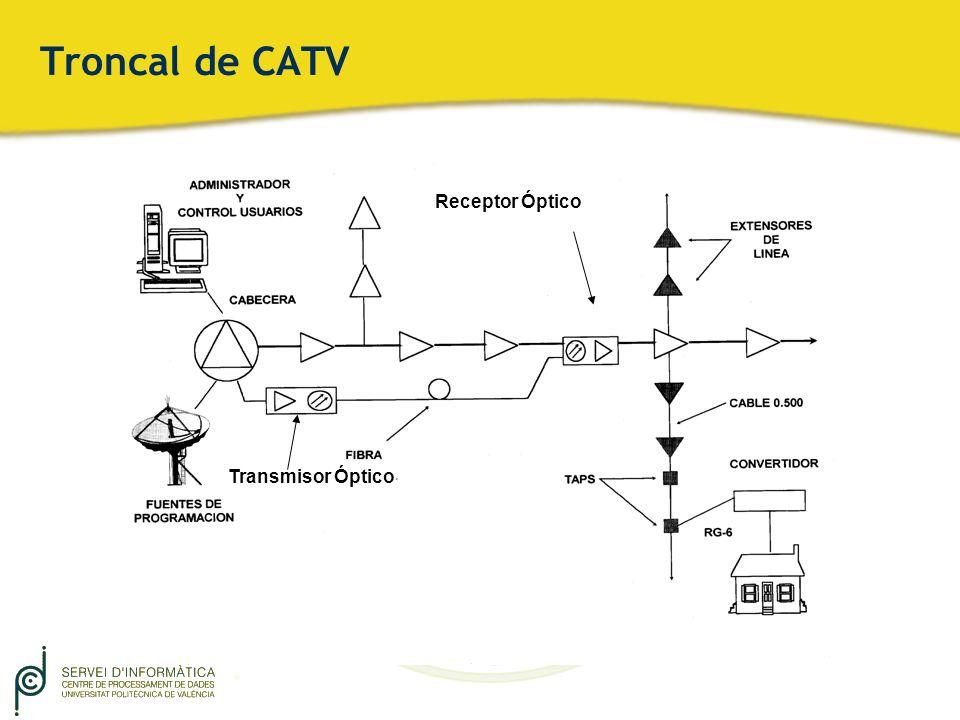 Troncal de CATV Receptor Óptico Transmisor Óptico
