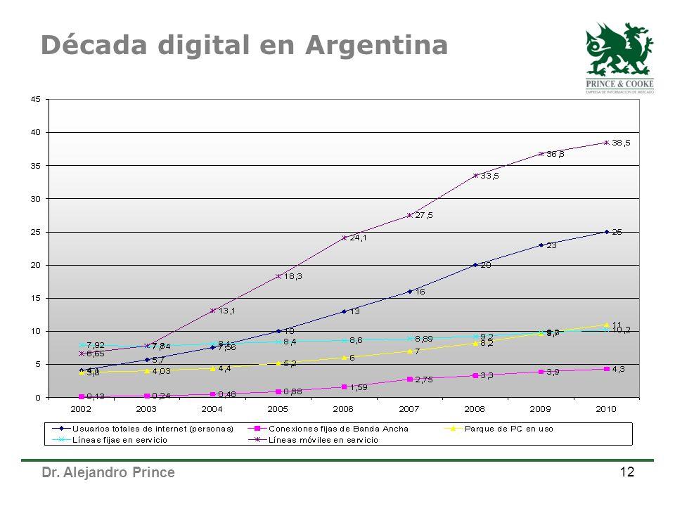 Dr. Alejandro Prince 12 Década digital en Argentina