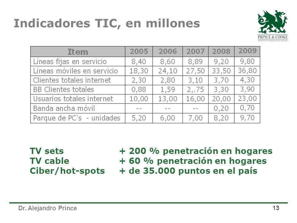 Dr. Alejandro Prince 13 Indicadores TIC, en millones TV sets+ 200 % penetración en hogares TV cable+ 60 % penetración en hogares Ciber/hot-spots+ de 3