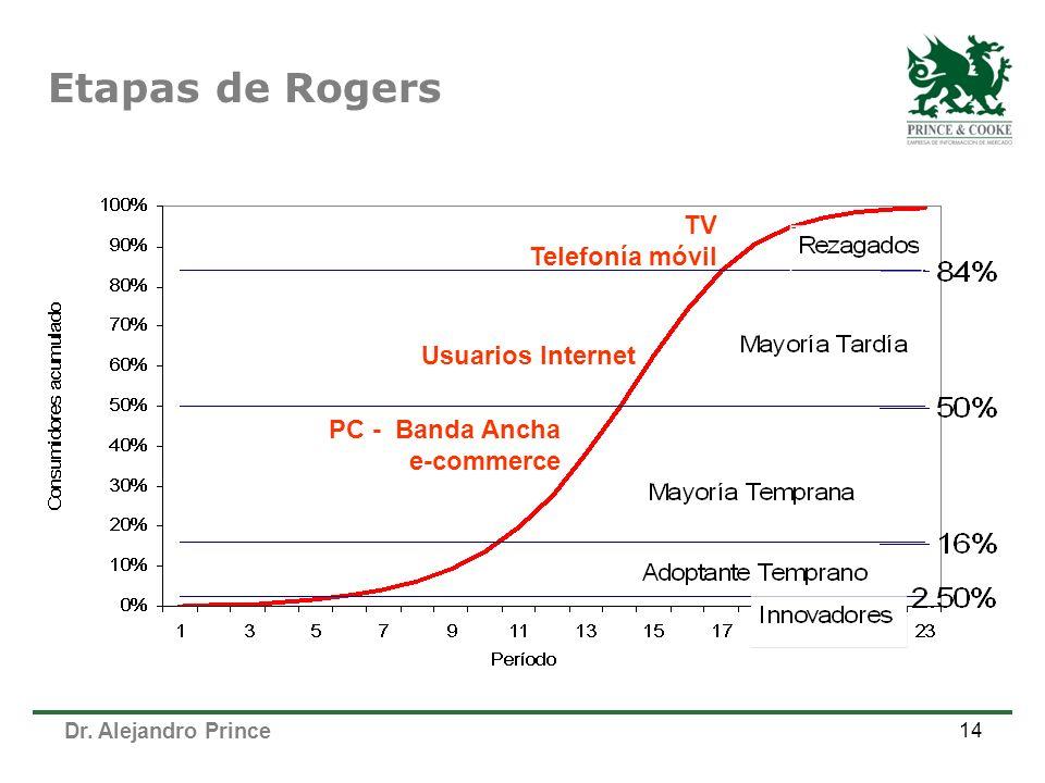 Dr. Alejandro Prince 14 Etapas de Rogers Usuarios Internet TV Telefonía móvil PC - Banda Ancha e-commerce