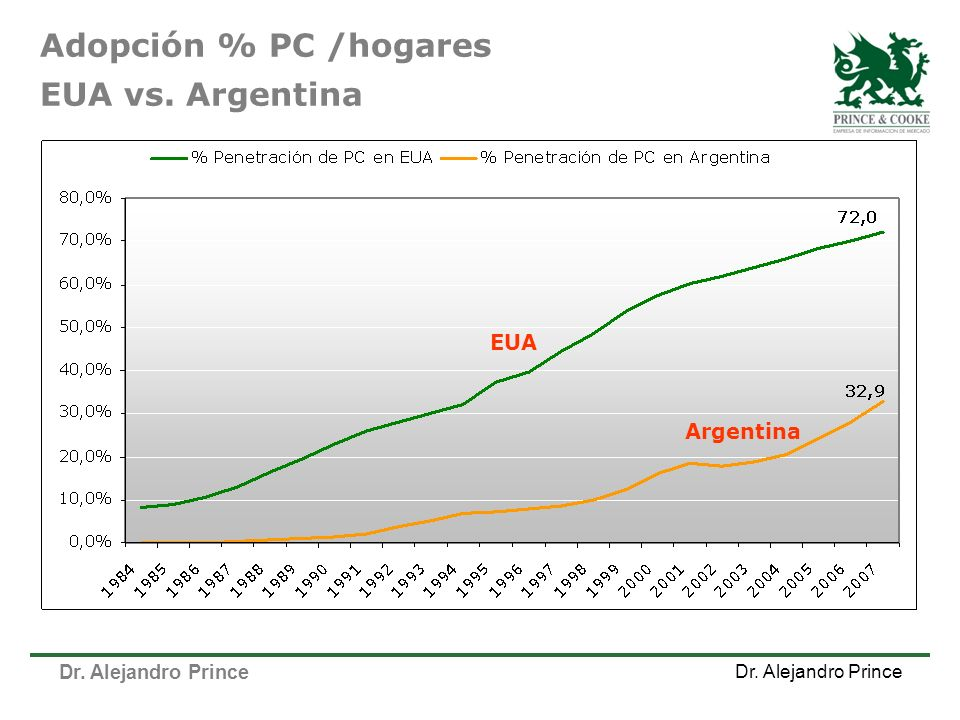 Dr. Alejandro Prince Adopción % PC /hogares EUA vs. Argentina EUA Argentina