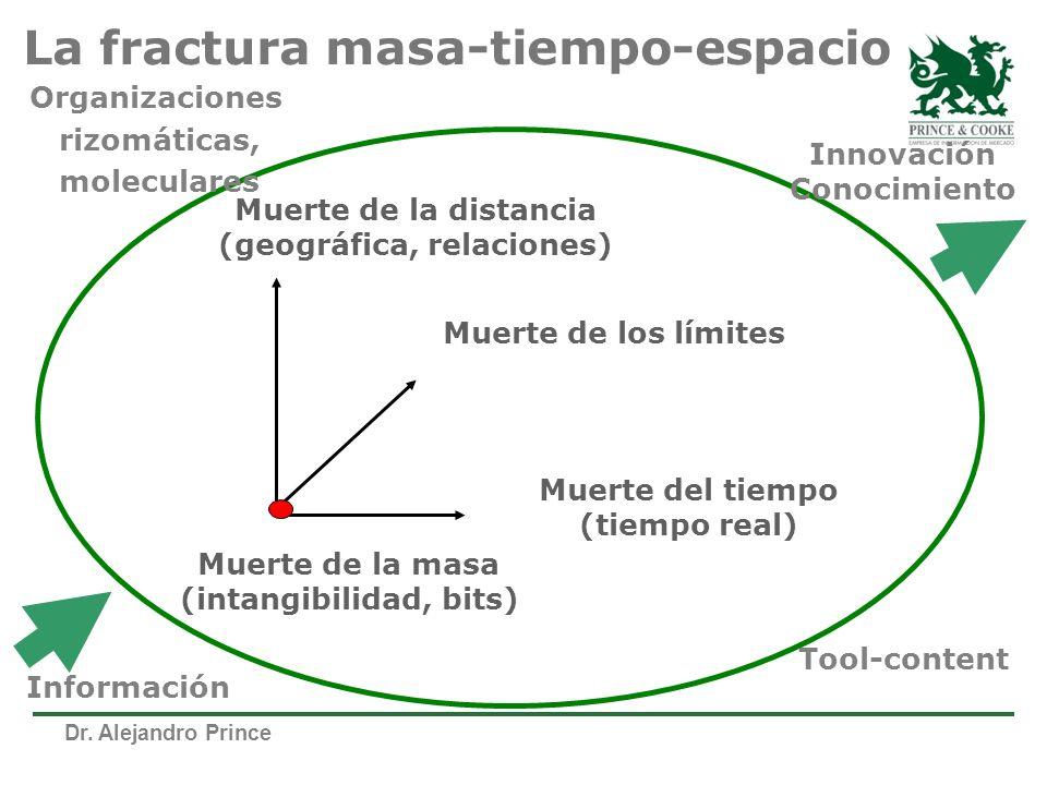Dr. Alejandro Prince La fractura masa-tiempo-espacio Muerte de la masa (intangibilidad, bits) Muerte de la distancia (geográfica, relaciones) Muerte d