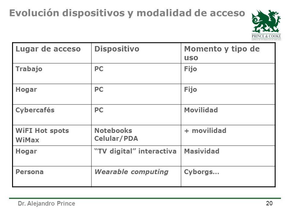 Dr. Alejandro Prince 20 Lugar de accesoDispositivoMomento y tipo de uso TrabajoPCFijo HogarPCFijo CybercafésPCMovilidad WiFI Hot spots WiMax Notebooks