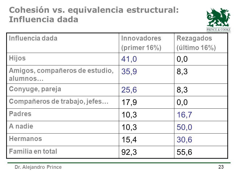 Dr. Alejandro Prince 23 Cohesión vs. equivalencia estructural: Influencia dada Influencia dadaInnovadores (primer 16%) Rezagados (último 16%) Hijos 41