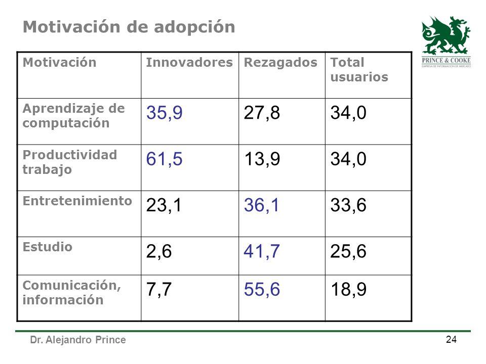 Dr. Alejandro Prince 24 Motivación de adopción MotivaciónInnovadoresRezagadosTotal usuarios Aprendizaje de computación 35,927,834,0 Productividad trab