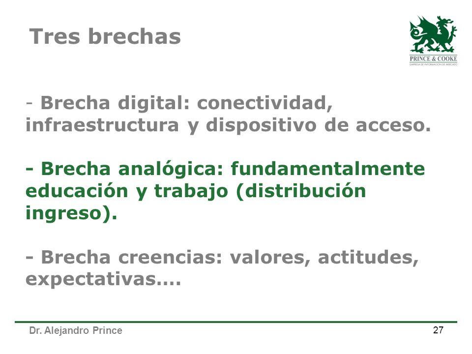 Dr. Alejandro Prince 27 - Brecha digital: conectividad, infraestructura y dispositivo de acceso. - Brecha analógica: fundamentalmente educación y trab