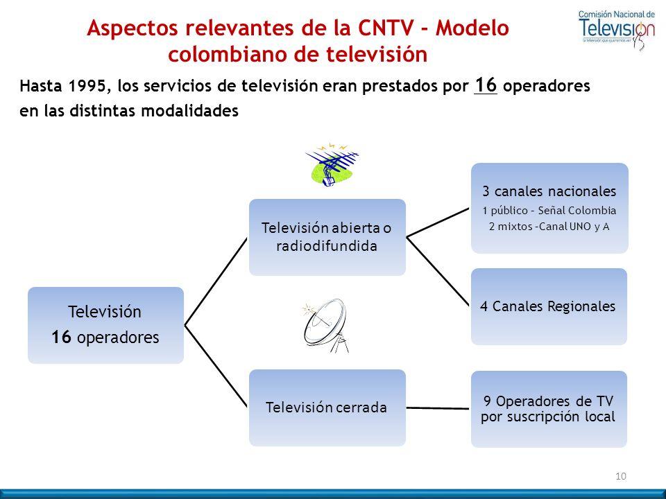 Hasta 1995, los servicios de televisión eran prestados por 16 operadores en las distintas modalidades Televisión 16 operadores Televisión abierta o ra