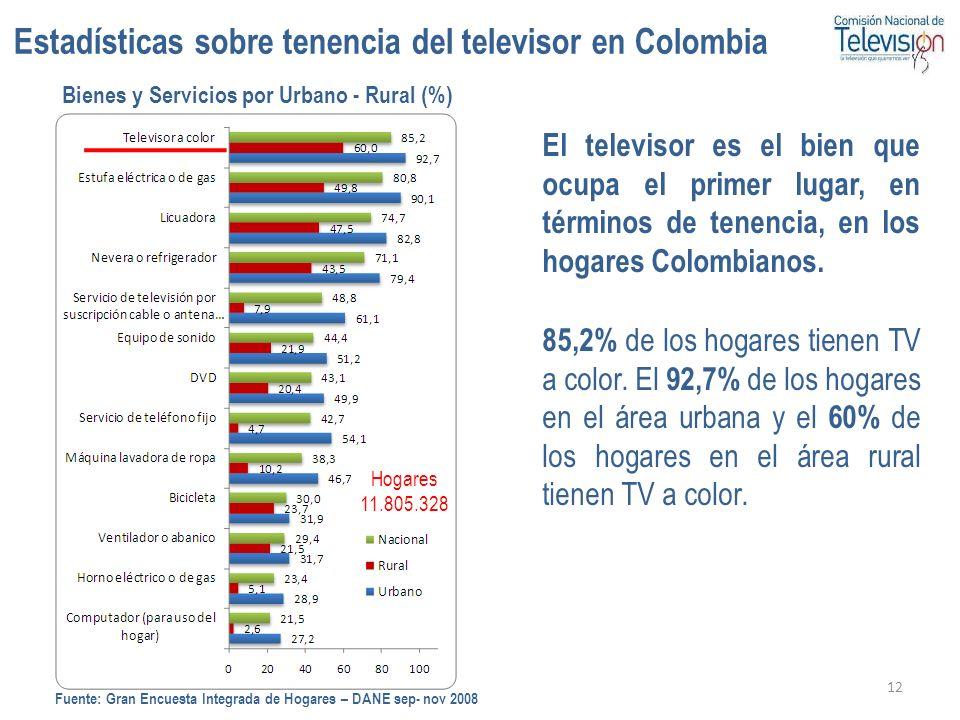 12 Bienes y Servicios por Urbano - Rural (%) Hogares 11.805.328 El televisor es el bien que ocupa el primer lugar, en términos de tenencia, en los hog