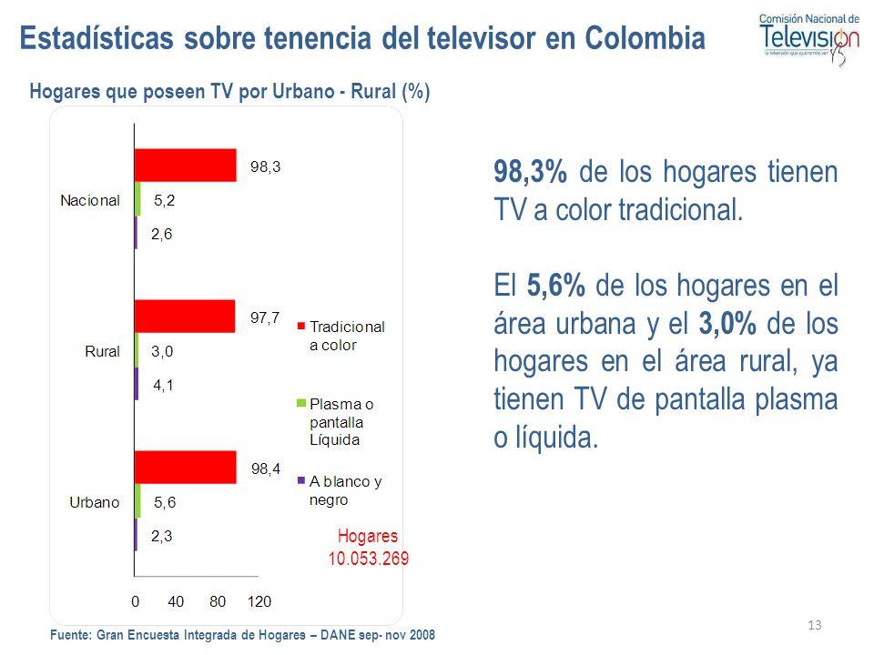 13 Hogares que poseen TV por Urbano - Rural (%) 98,3% de los hogares tienen TV a color tradicional. El 5,6% de los hogares en el área urbana y el 3,0%