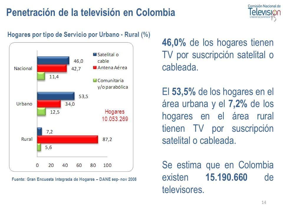 14 Hogares por tipo de Servicio por Urbano - Rural (%) 46,0% de los hogares tienen TV por suscripción satelital o cableada. El 53,5% de los hogares en