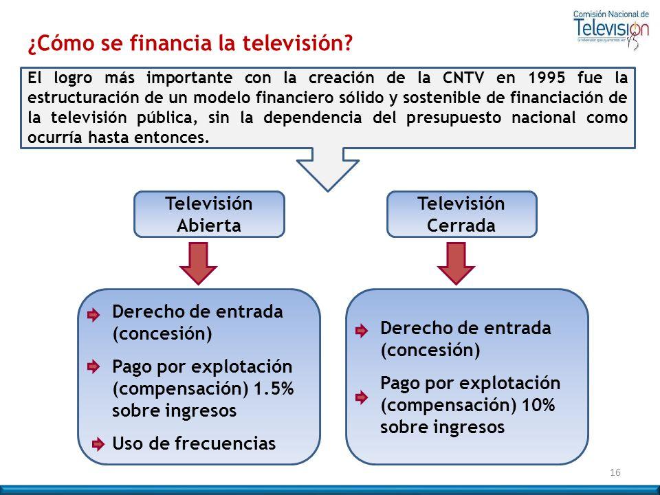 El logro más importante con la creación de la CNTV en 1995 fue la estructuración de un modelo financiero sólido y sostenible de financiación de la tel