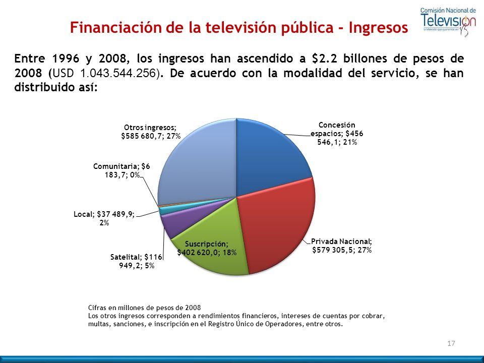 Financiación de la televisión pública - Ingresos Entre 1996 y 2008, los ingresos han ascendido a $2.2 billones de pesos de 2008 (USD 1.043.544.256). D