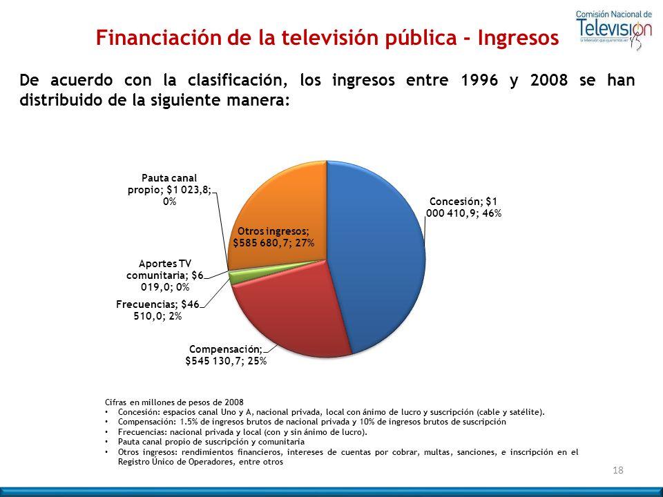 Financiación de la televisión pública - Ingresos De acuerdo con la clasificación, los ingresos entre 1996 y 2008 se han distribuido de la siguiente ma