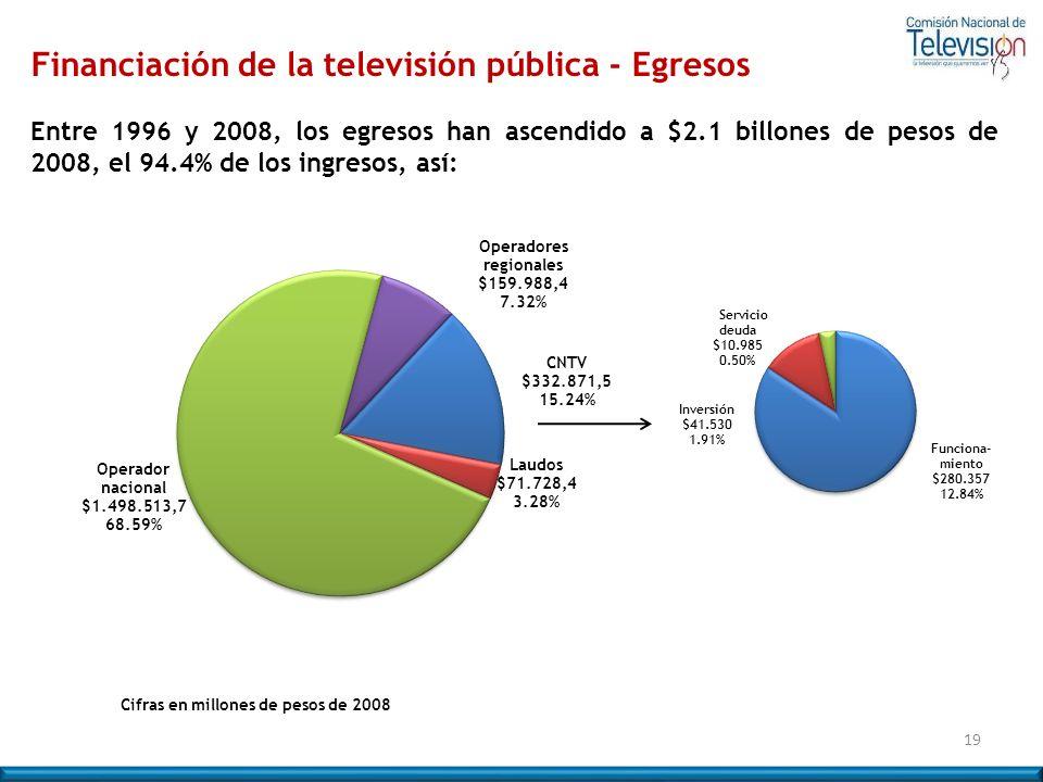 Financiación de la televisión pública - Egresos Entre 1996 y 2008, los egresos han ascendido a $2.1 billones de pesos de 2008, el 94.4% de los ingreso