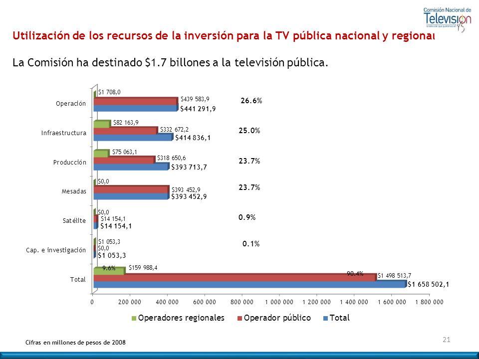 Utilización de los recursos de la inversión para la TV pública nacional y regional La Comisión ha destinado $1.7 billones a la televisión pública. Cif