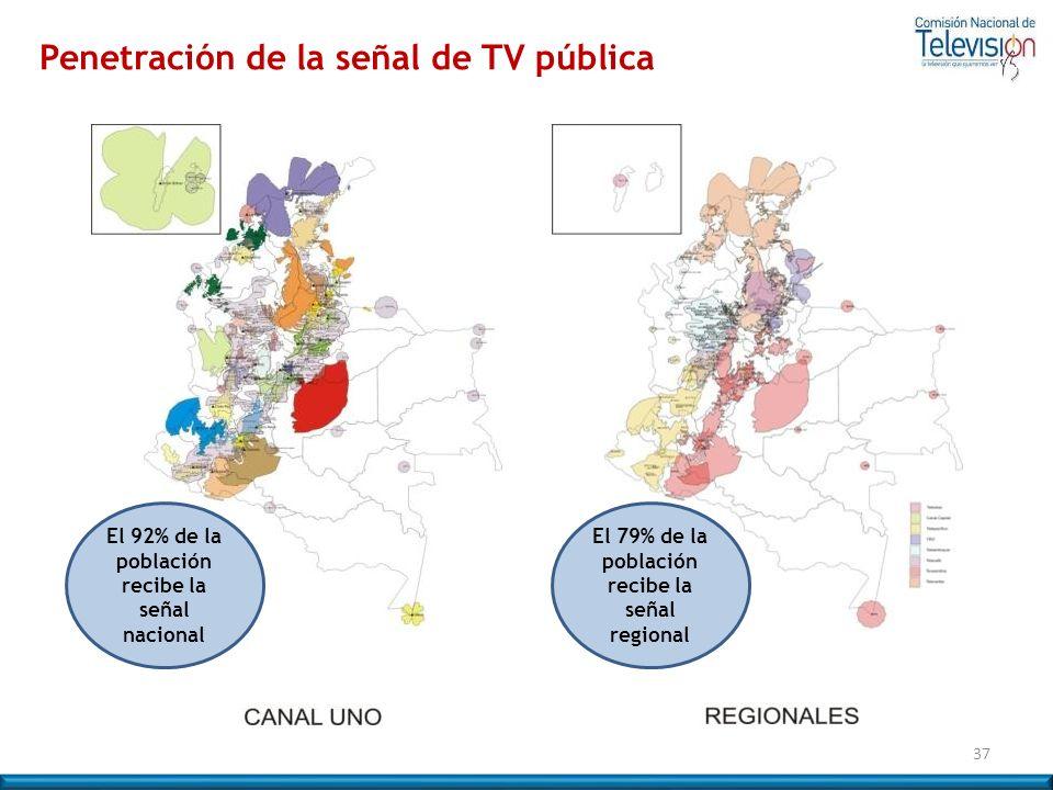 Penetración de la señal de TV pública 37 El 92% de la población recibe la señal nacional El 79% de la población recibe la señal regional