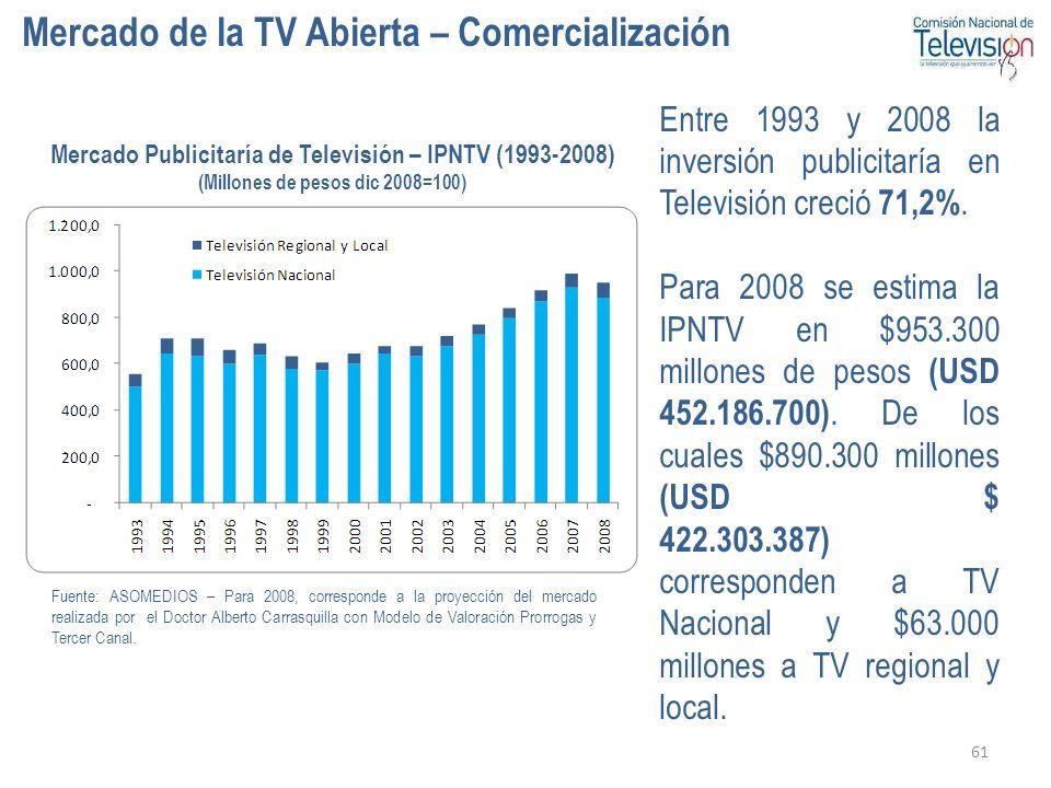61 Mercado de la TV Abierta – Comercialización Mercado Publicitaría de Televisión – IPNTV (1993-2008) (Millones de pesos dic 2008=100) Entre 1993 y 20