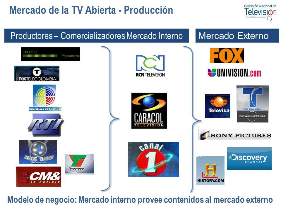 62 Mercado de la TV Abierta - Producción Mercado Externo Productores – Comercializadores Mercado Interno Modelo de negocio: Mercado interno provee con
