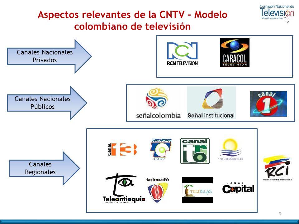 9 Canales Nacionales Privados Canales Nacionales Públicos Canales Regionales Aspectos relevantes de la CNTV - Modelo colombiano de televisión