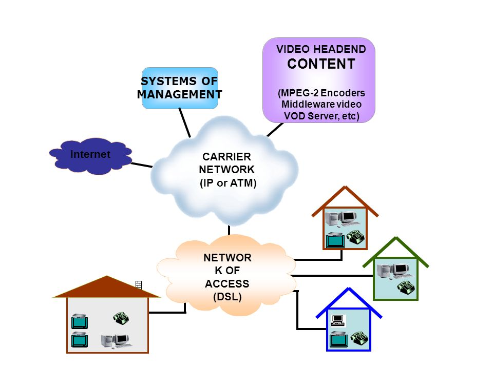 VIDEO HEADEND CONTENT CARRIER NETWORK (IP or ATM) SYSTEMS OF MANAGEMENT Internet NETWOR K OF ACCESS (DSL) (MPEG-2 Encoders Middleware video VOD Server, etc)