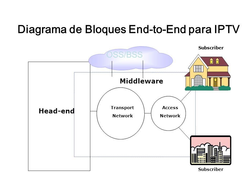Subscriber Access Network Transport Network Subscriber Access Network Transport Network Head-end Middleware OSS/BSS Diagrama de Bloques End-to-End para IPTV