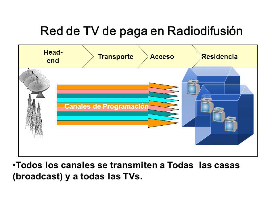 Red de TV de paga en Radiodifusión Residencia Canales de Programación Acceso Transporte Head- end Todos los canales se transmiten a Todas las casas (broadcast) y a todas las TVs.