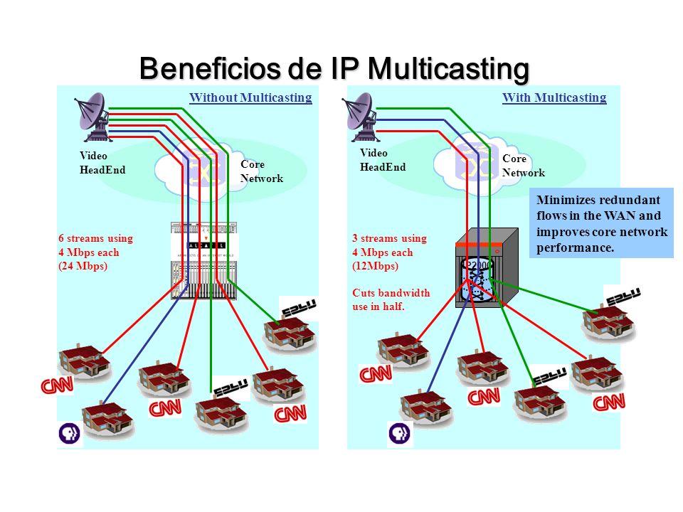 IP2000 Beneficios de IP Multicasting Core Network Core Network Video HeadEnd Video HeadEnd Without MulticastingWith Multicasting 6 streams using 4 Mbps each (24 Mbps) 3 streams using 4 Mbps each (12Mbps) Cuts bandwidth use in half.