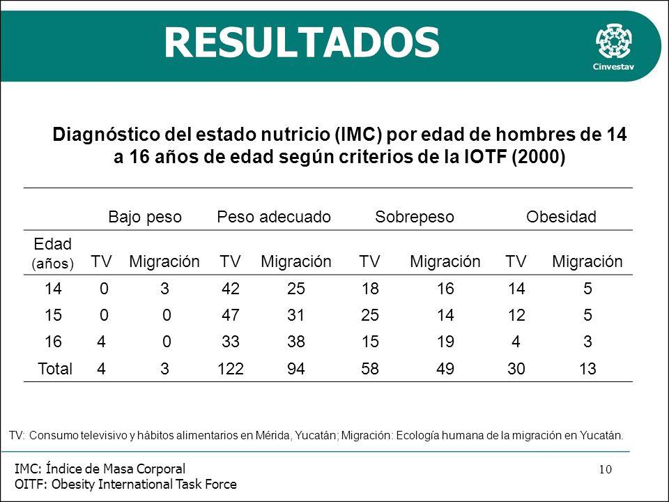 RESULTADOS Diagnóstico del estado nutricio (IMC) por edad de hombres de 14 a 16 años de edad según criterios de la IOTF (2000) Bajo pesoPeso adecuadoS