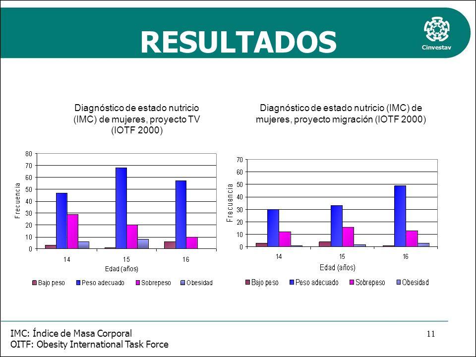RESULTADOS Diagnóstico de estado nutricio (IMC) de mujeres, proyecto TV (IOTF 2000) Diagnóstico de estado nutricio (IMC) de mujeres, proyecto migració