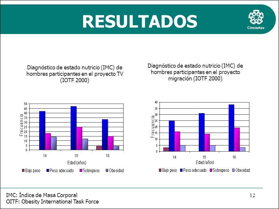 RESULTADOS Diagnóstico de estado nutricio (IMC) de hombres participantes en el proyecto TV (IOTF 2000) Diagnóstico de estado nutricio (IMC) de hombres