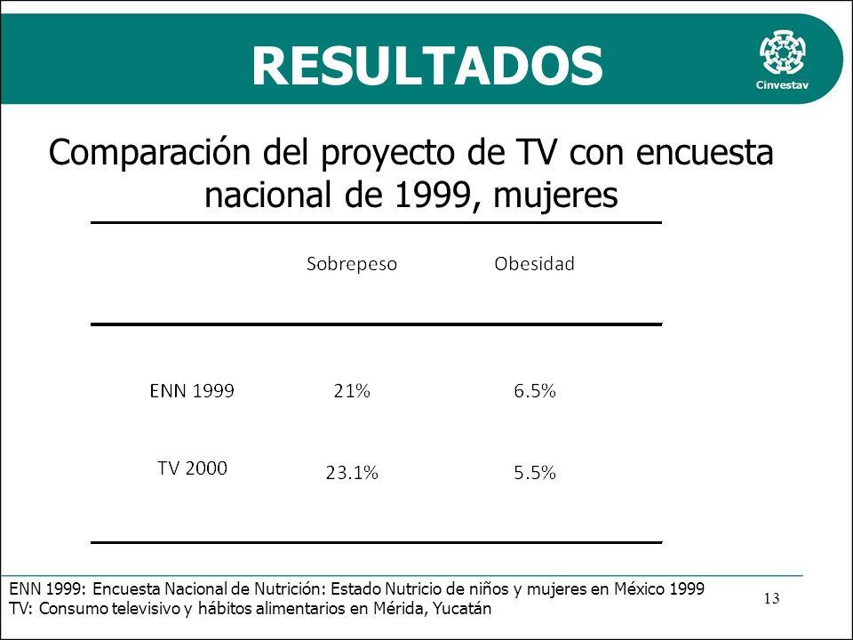 Comparación del proyecto de TV con encuesta nacional de 1999, mujeres RESULTADOS ENN 1999: Encuesta Nacional de Nutrición: Estado Nutricio de niños y