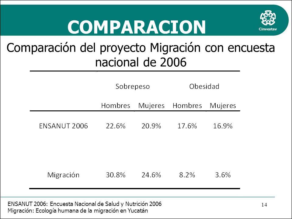 COMPARACION Comparación del proyecto Migración con encuesta nacional de 2006 ENSANUT 2006: Encuesta Nacional de Salud y Nutrición 2006 Migración: Ecol