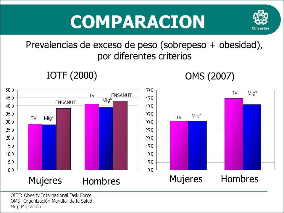 Prevalencias de exceso de peso (sobrepeso + obesidad), por diferentes criterios Mujeres Hombres IOTF (2000) OMS (2007) TV ENSANUT TV ENSANUT TV Mig* T