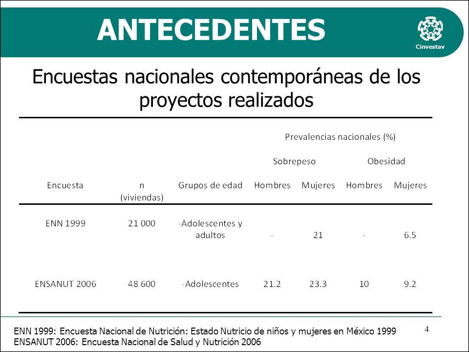 ANTECEDENTES ENN 1999: Encuesta Nacional de Nutrición: Estado Nutricio de niños y mujeres en México 1999 ENSANUT 2006: Encuesta Nacional de Salud y Nu