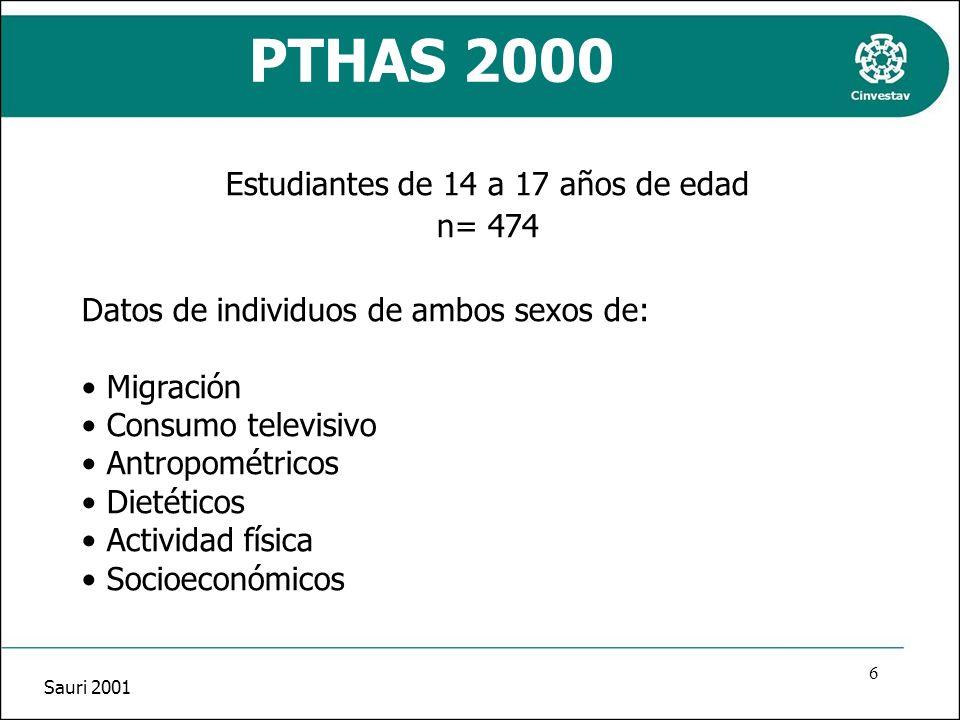 PTHAS 2000 Estudiantes de 14 a 17 años de edad n= 474 Datos de individuos de ambos sexos de: Migración Consumo televisivo Antropométricos Dietéticos A