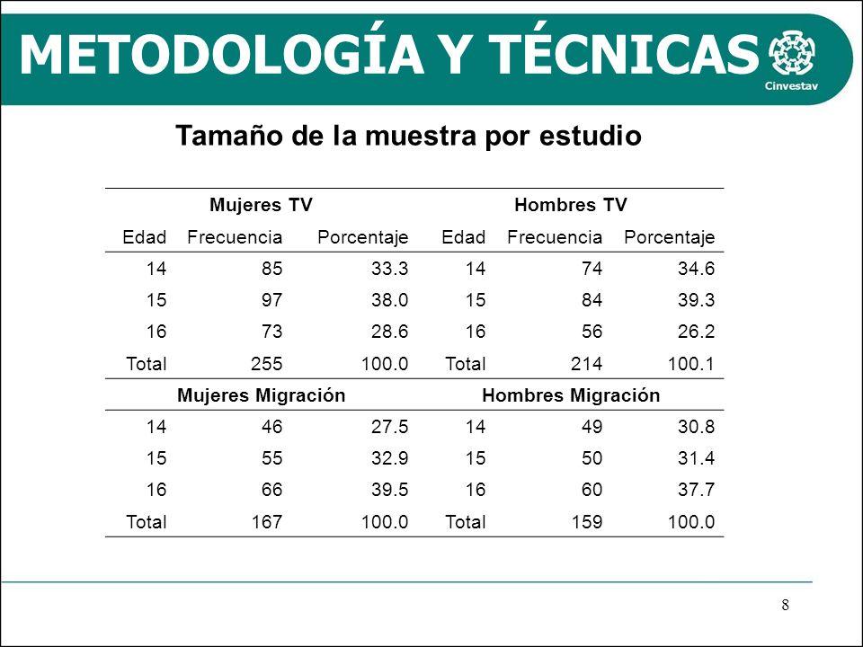METODOLOGÍA Y TÉCNICAS Mujeres TVHombres TV EdadFrecuenciaPorcentajeEdadFrecuenciaPorcentaje 148533.3147434.6 159738.0158439.3 167328.6165626.2 Total2