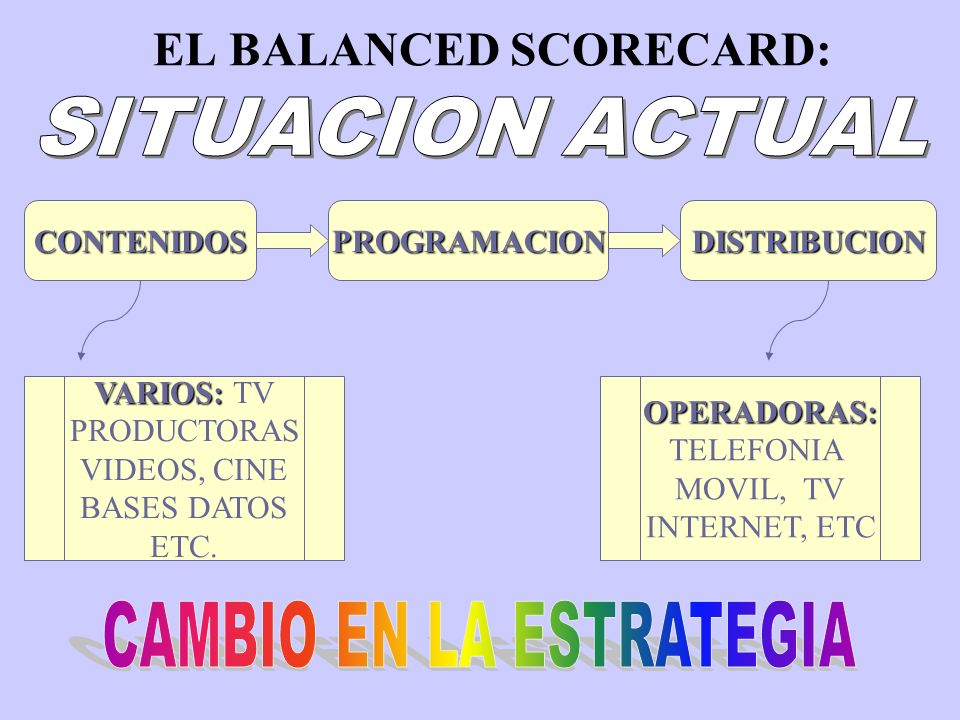 EL BALANCED SCORECARD:CONTENIDOSPROGRAMACIONDISTRIBUCION VARIOS: VARIOS: TV PRODUCTORAS VIDEOS, CINE BASES DATOS ETC.OPERADORAS: TELEFONIA MOVIL, TV INTERNET, ETC