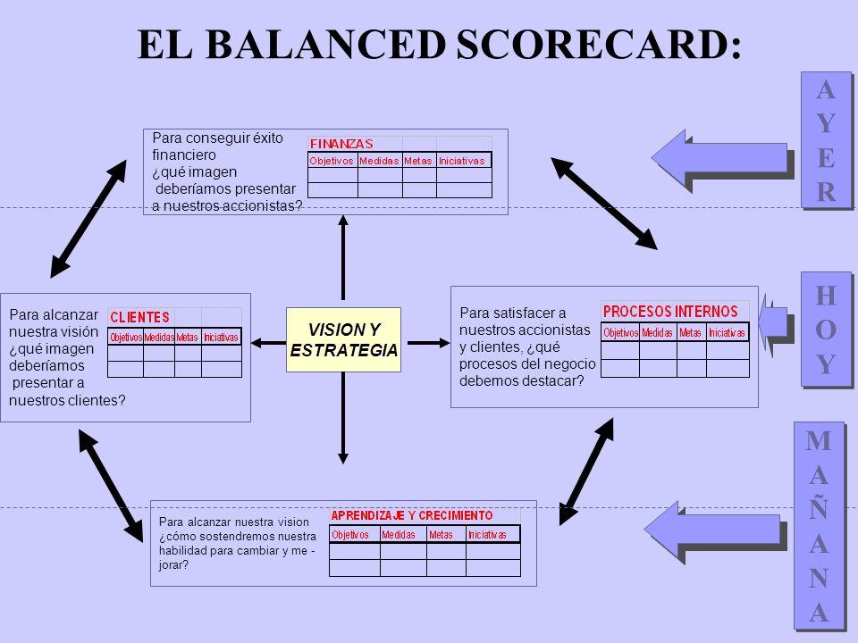 EL BALANCED SCORECARD: OBJETIVOS FINANCIEROS RENTABILIDAD RESULTADOS OPERATIVOS RENTABILIDAD DEL CAPITAL UTILIZADO CRECIMIENTO INGRESOS BRUTOS ANUALES EVOLUCION EBIT (RDO.EXPLOTACION/ING.NETOS) GENERACION DE FLUJOS DE CAJA COMUNES A CUALQUIER SECTOR ¿QUE IMAGEN DEBEMOS PRESENTAR A NUESTROS ACCIONISTAS PARA CONSEGUIR ÉXITO FINANCIERO ?