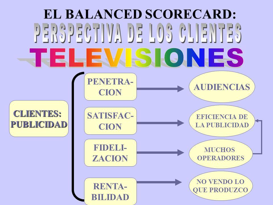 EL BALANCED SCORECARD: PENETRACION % AUDIENCIA ¿COMO SE MIDEN LAS AUDIENCIAS.