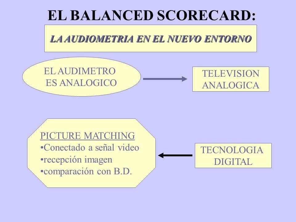 EL BALANCED SCORECARD: ¿ REALMENTE LAS AUDIENCIAS SON INDICADORES DE MI NIVEL DE PENETRACION.
