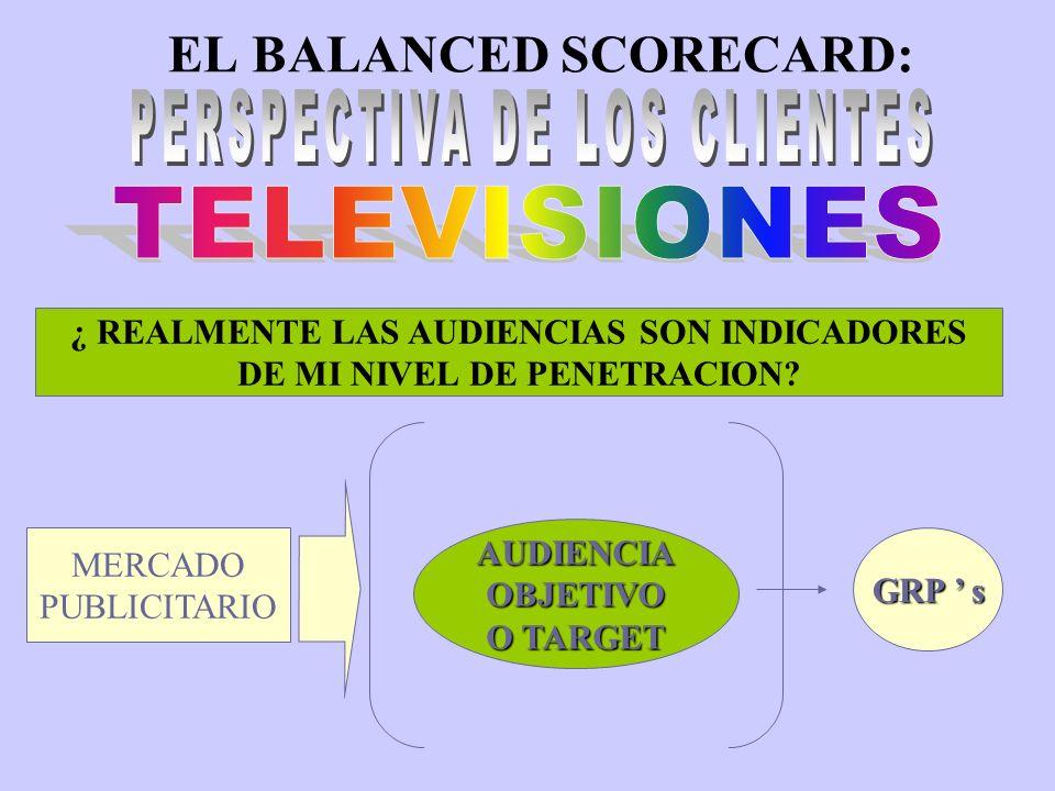 EL BALANCED SCORECARD: GRP s ¿QUE ES.