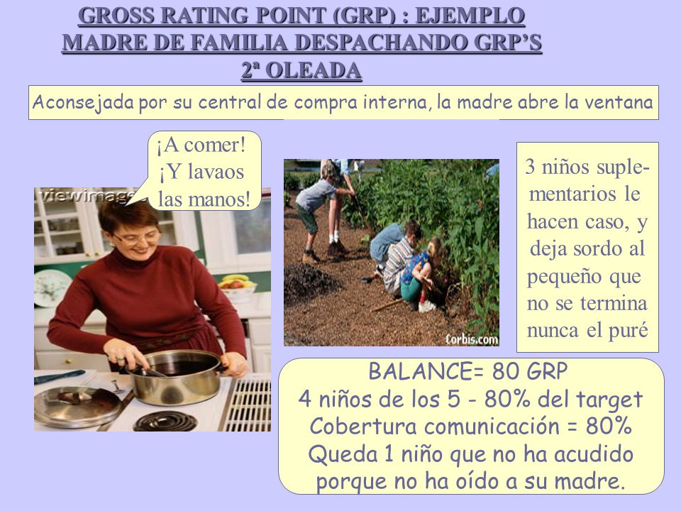GROSS RATING POINT (GRP) : EJEMPLO MADRE DE FAMILIA DESPACHANDO GRPS 2ª OLEADA Aconsejada por su central de compra interna, la madre abre la ventana B