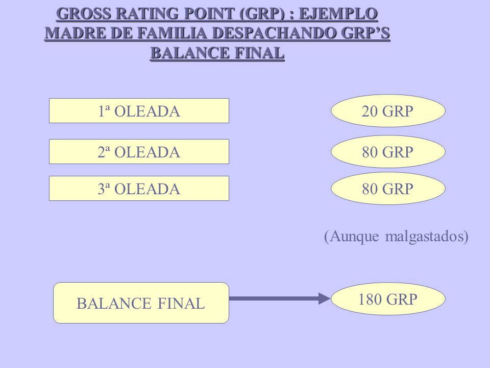 GROSS RATING POINT (GRP) : EJEMPLO MADRE DE FAMILIA DESPACHANDO GRPS BALANCE FINAL 1ª OLEADA 20 GRP 2ª OLEADA 80 GRP 3ª OLEADA 80 GRP (Aunque malgastados) BALANCE FINAL 180 GRP