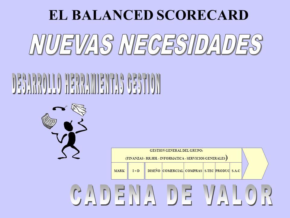 EL BALANCED SCORECARD INDICADORES FINANCIEROS EXACTITUD INFORMACION DISPONIBILIDAD DE INFORMACION OPORTUNIDAD DE INFORMACION PERSPECTIVA: ENTORNO E INTERIOR EMPRESA ANTICIPACION DE INFORMACION